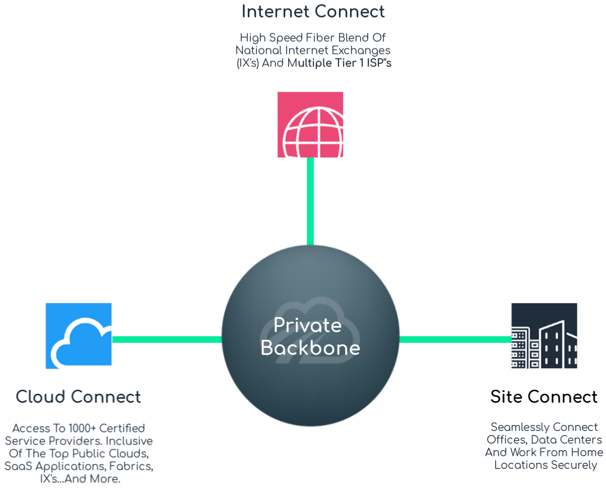 Cloudpath Private Network Core Backbone